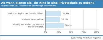 Umfrage, Privatschule